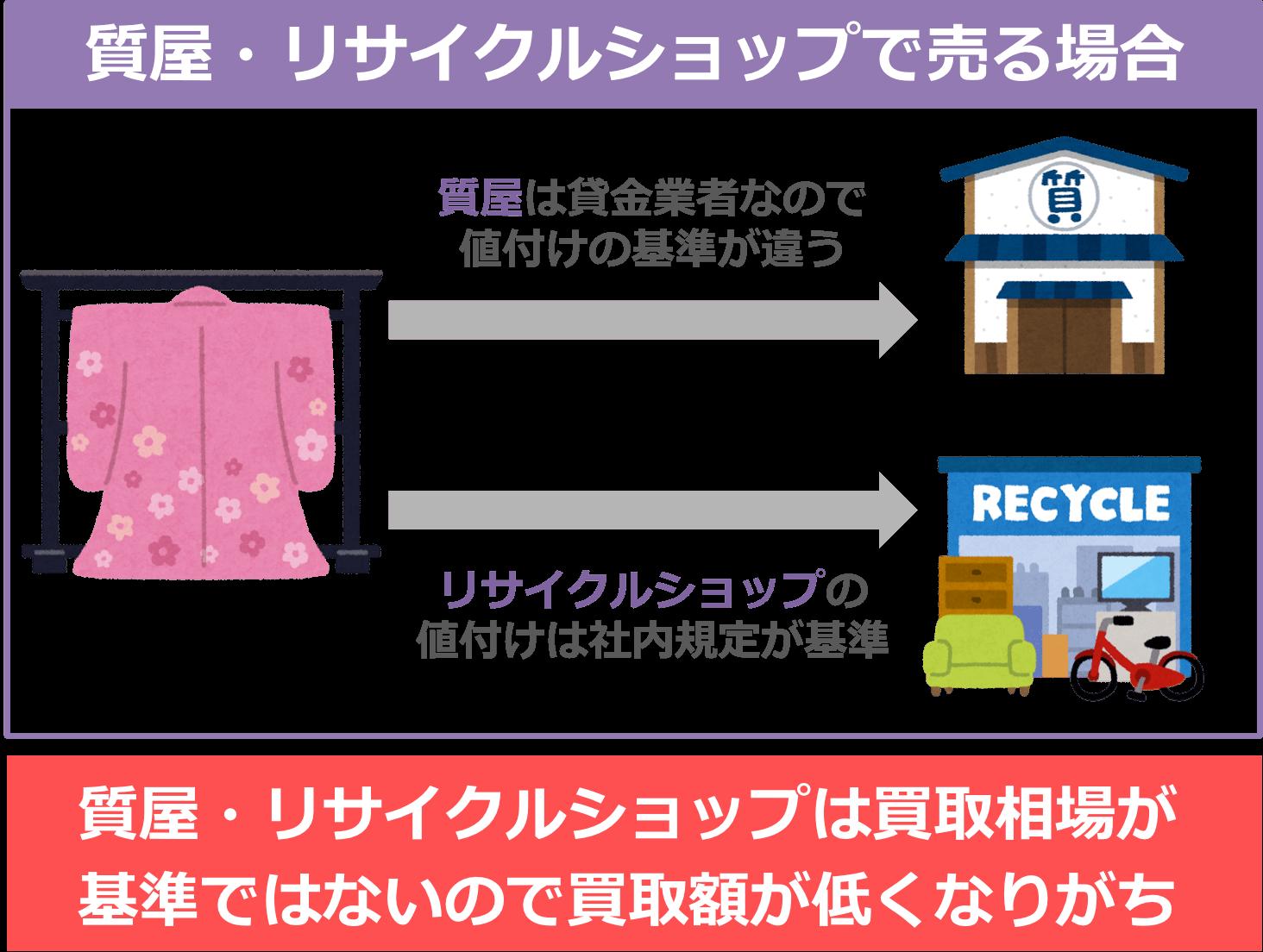 着物を質屋・リサイクルショップで売る場合